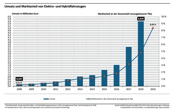 Statistik zu Umsatz und Marktanteil von Elektro- und Hybridfahrzeugen in Deutschland