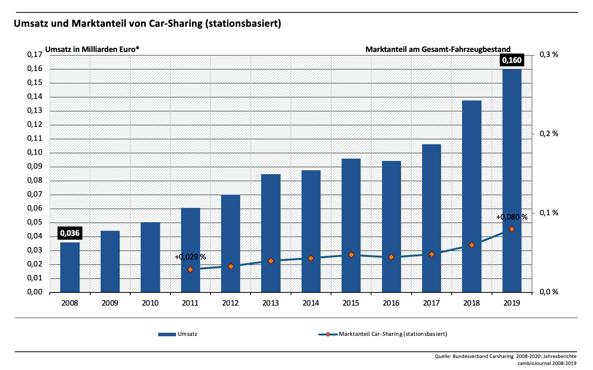 Umsatz und Marktanteil von Car-Sharing in Deutschland Statistik
